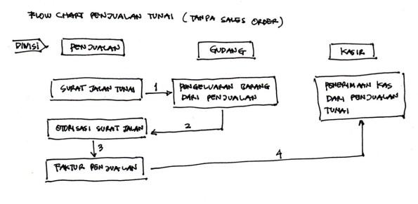 FC_JualTunai